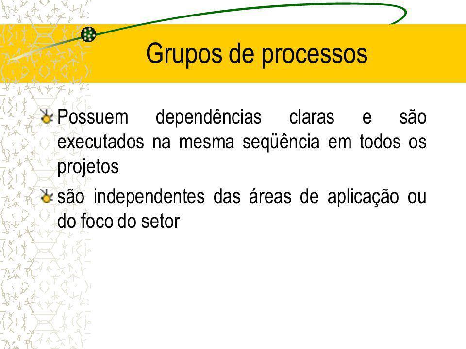 Grupos de processos Possuem dependências claras e são executados na mesma seqüência em todos os projetos.
