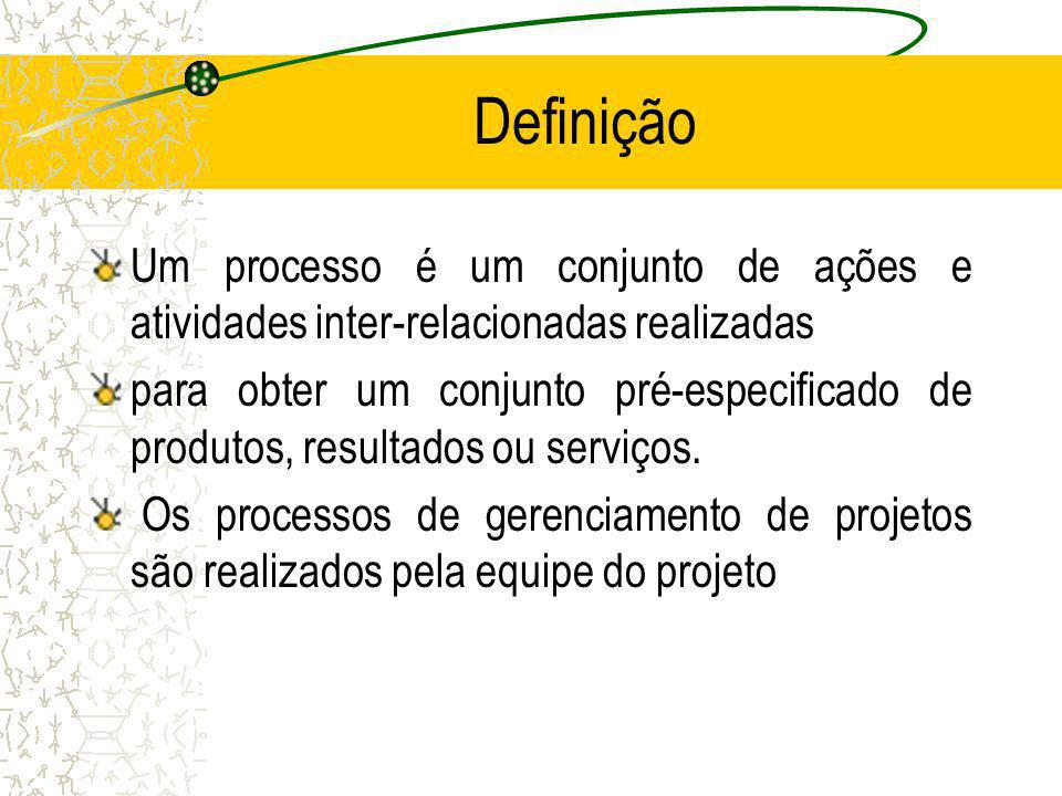 Definição Um processo é um conjunto de ações e atividades inter-relacionadas realizadas.
