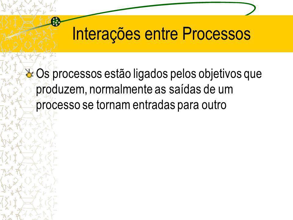 Interações entre Processos