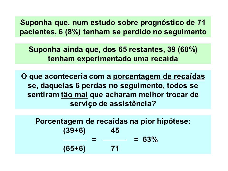 Porcentagem de recaídas na pior hipótese: