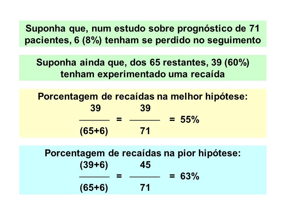 Porcentagem de recaídas na melhor hipótese: 39 39  =  = 55%