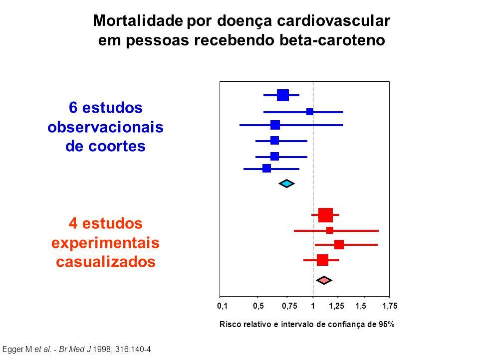 Mortalidade por doença cardiovascular