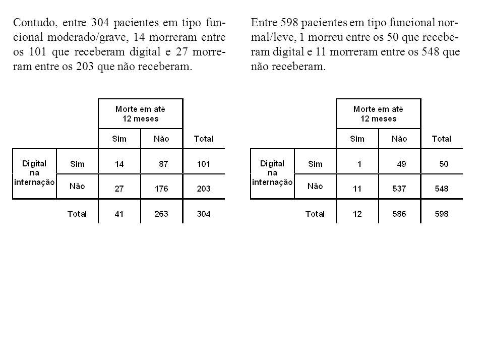 Contudo, entre 304 pacientes em tipo fun-cional moderado/grave, 14 morreram entre os 101 que receberam digital e 27 morre-ram entre os 203 que não receberam.