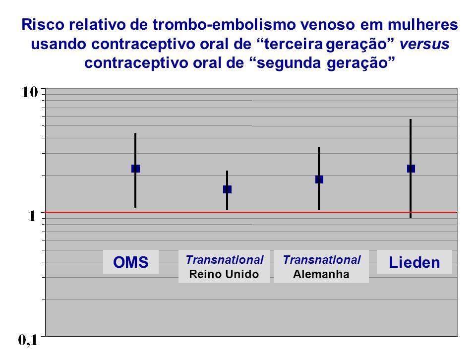 Risco relativo de trombo-embolismo venoso em mulheres usando contraceptivo oral de terceira geração versus contraceptivo oral de segunda geração