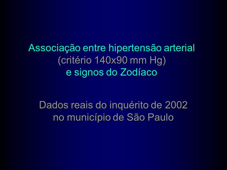 Associação entre hipertensão arterial (critério 140x90 mm Hg)