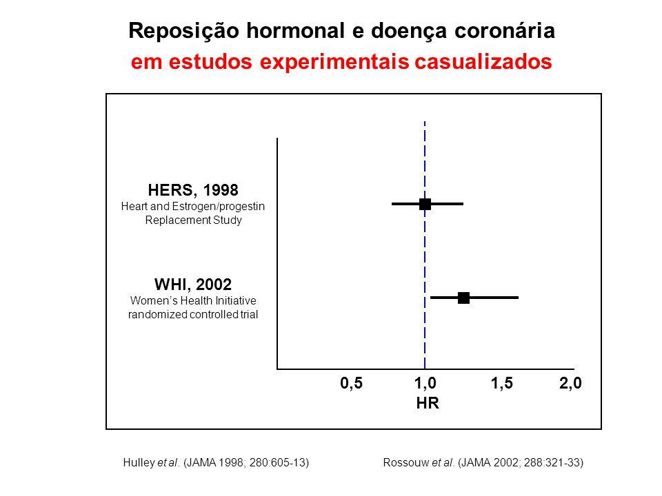 Reposição hormonal e doença coronária