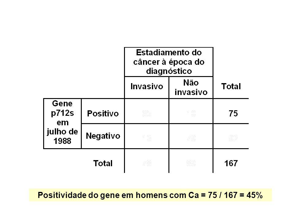 Positividade do gene em homens com Ca = 75 / 167 = 45%