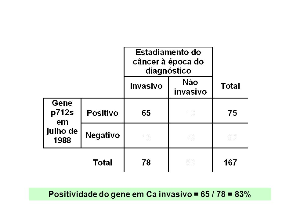 Positividade do gene em Ca invasivo = 65 / 78 = 83%