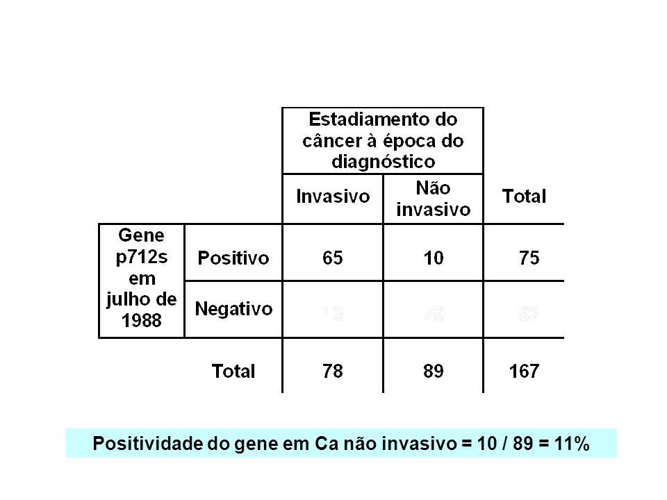Positividade do gene em Ca não invasivo = 10 / 89 = 11%