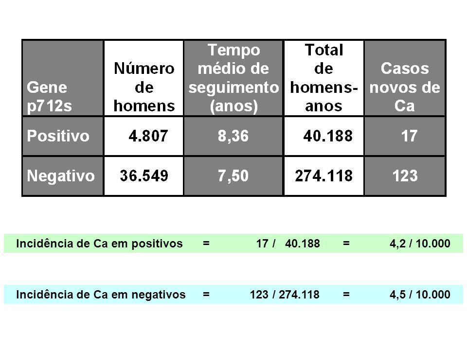 Incidência de Ca em positivos = 17 / 40.188 = 4,2 / 10.000