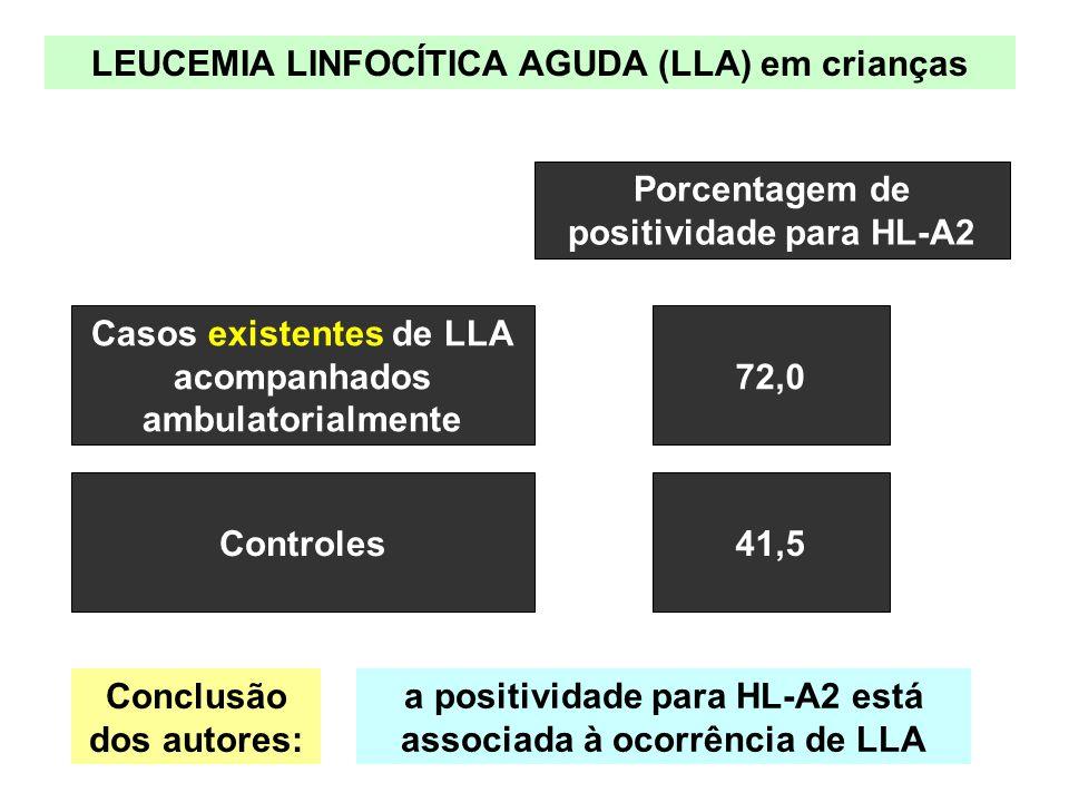 LEUCEMIA LINFOCÍTICA AGUDA (LLA) em crianças