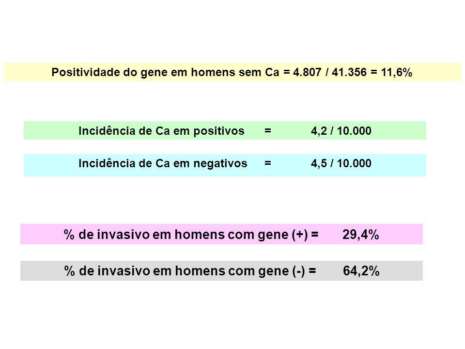 % de invasivo em homens com gene (+) = 29,4%