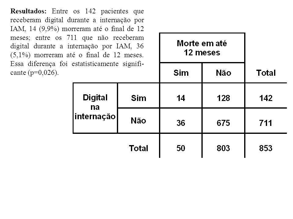 Resultados: Entre os 142 pacientes que receberam digital durante a internação por IAM, 14 (9,9%) morreram até o final de 12 meses; entre os 711 que não receberam digital durante a internação por IAM, 36 (5,1%) morreram até o final de 12 meses.