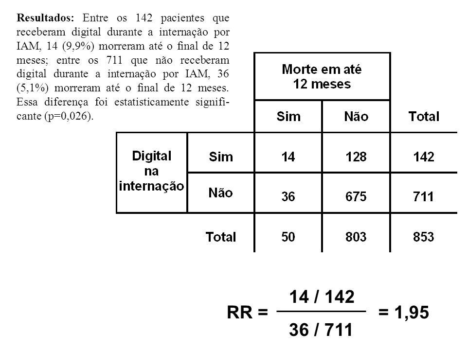 Resultados: Entre os 142 pacientes que receberam digital durante a internação por IAM, 14 (9,9%) morreram até o final de 12 meses; entre os 711 que não receberam digital durante a internação por IAM, 36 (5,1%) morreram até o final de 12 meses. Essa diferença foi estatisticamente signifi-cante (p=0,026).