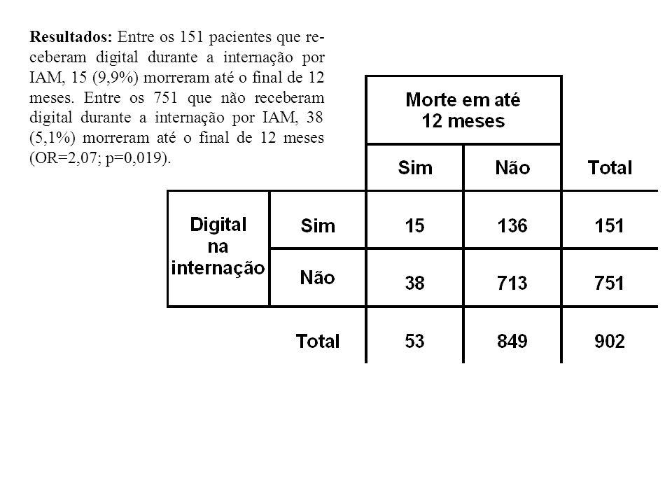 Resultados: Entre os 151 pacientes que re-ceberam digital durante a internação por IAM, 15 (9,9%) morreram até o final de 12 meses.