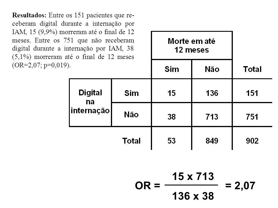 Resultados: Entre os 151 pacientes que re-ceberam digital durante a internação por IAM, 15 (9,9%) morreram até o final de 12 meses. Entre os 751 que não receberam digital durante a internação por IAM, 38 (5,1%) morreram até o final de 12 meses (OR=2,07; p=0,019).