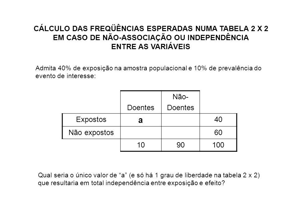 CÁLCULO DAS FREQÜÊNCIAS ESPERADAS NUMA TABELA 2 X 2 EM CASO DE NÃO-ASSOCIAÇÃO OU INDEPENDÊNCIA ENTRE AS VARIÁVEIS