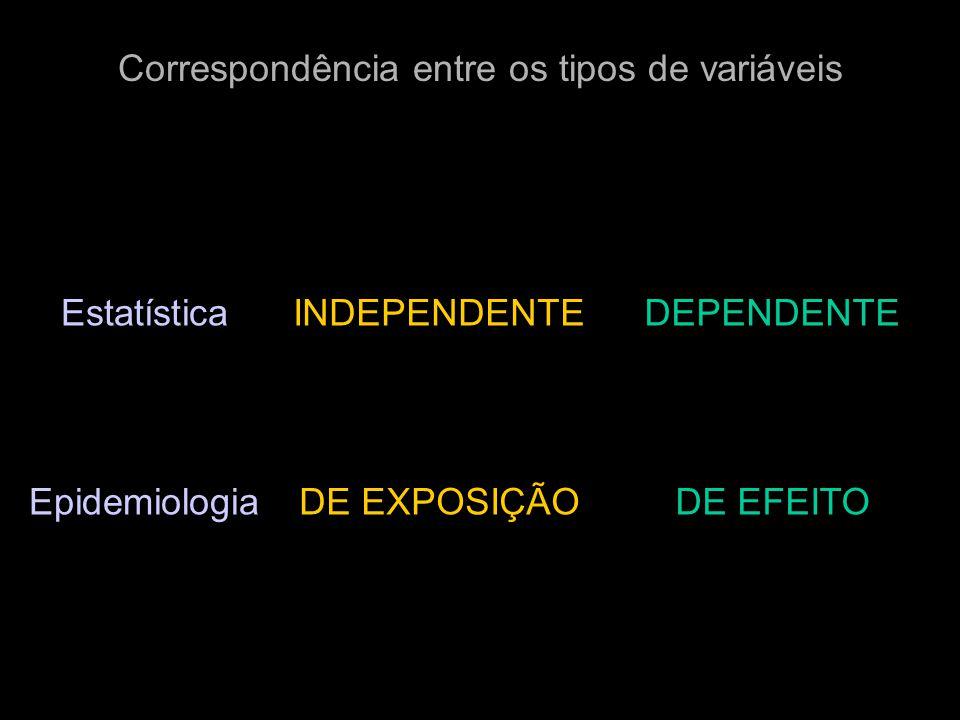 Correspondência entre os tipos de variáveis