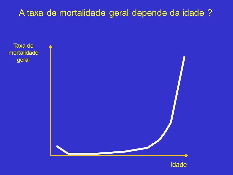 A taxa de mortalidade geral depende da idade