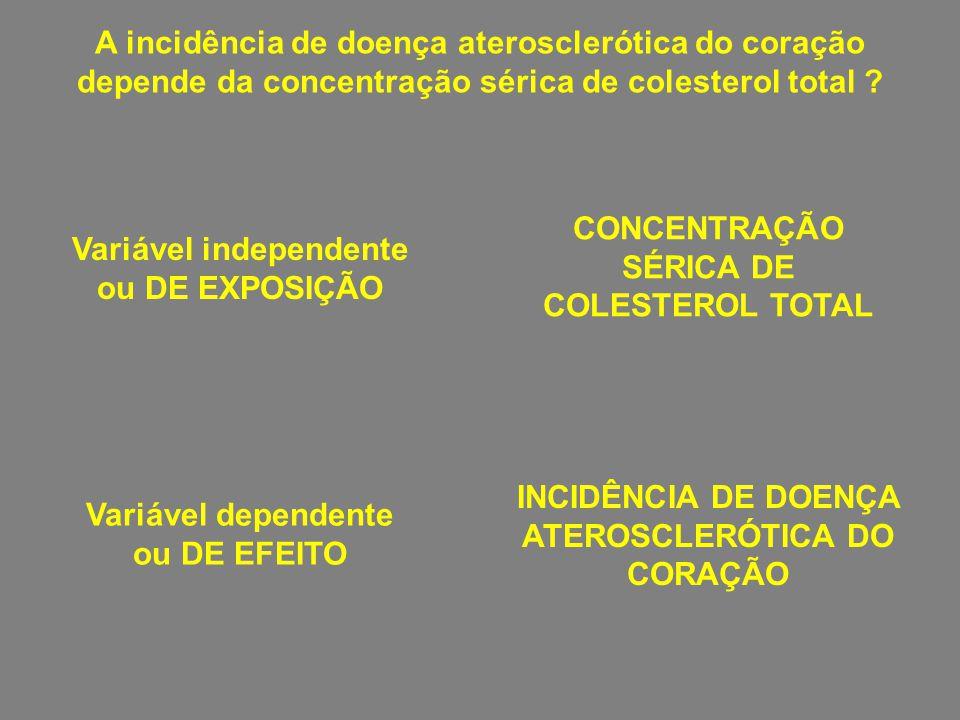 CONCENTRAÇÃO SÉRICA DE COLESTEROL TOTAL