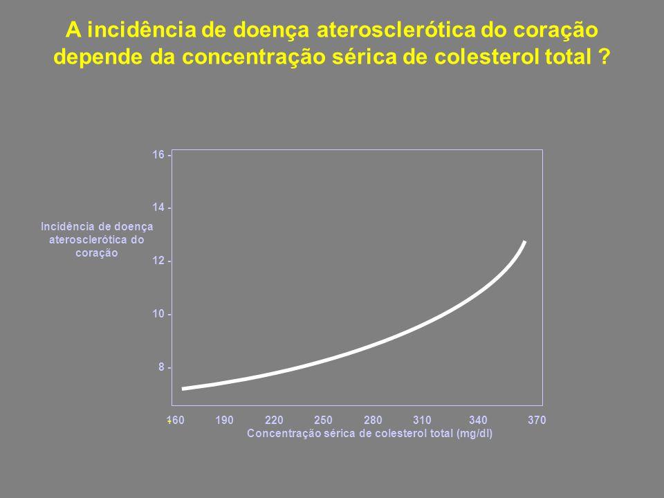 A incidência de doença aterosclerótica do coração depende da concentração sérica de colesterol total