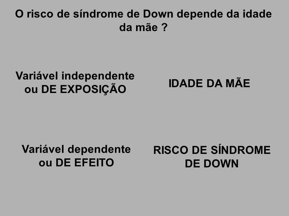 O risco de síndrome de Down depende da idade da mãe
