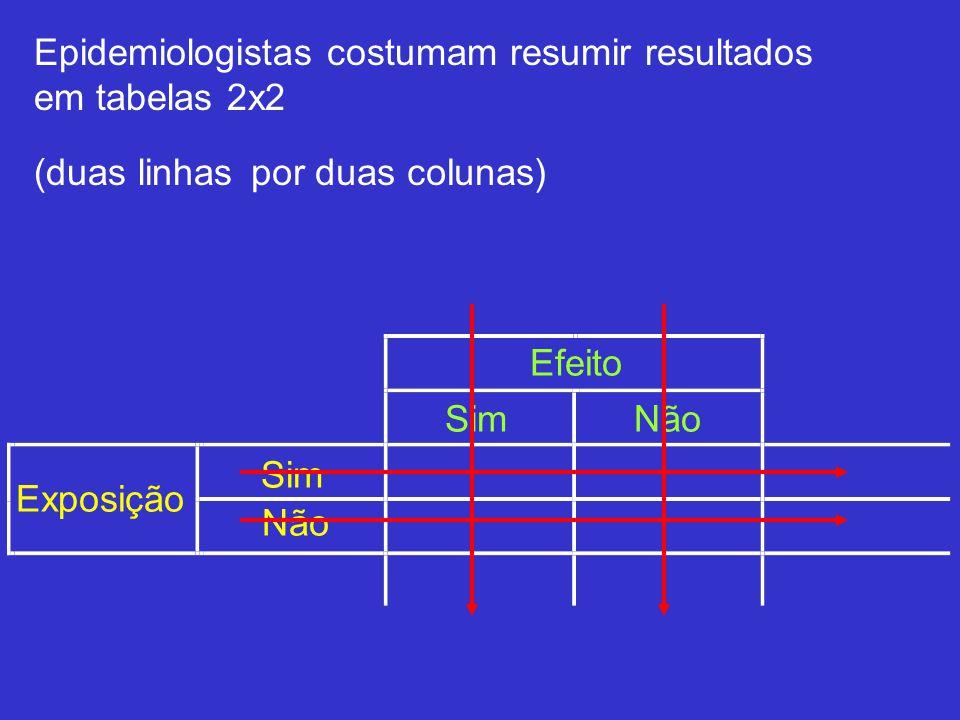 Epidemiologistas costumam resumir resultados em tabelas 2x2