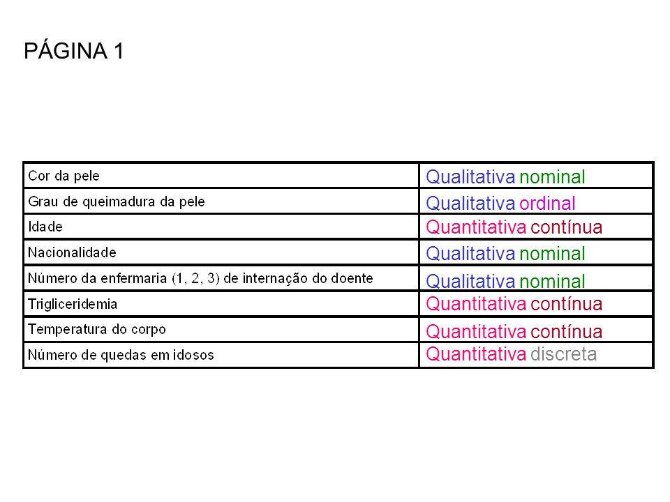 PÁGINA 1 Qualitativa nominal Qualitativa ordinal Quantitativa contínua