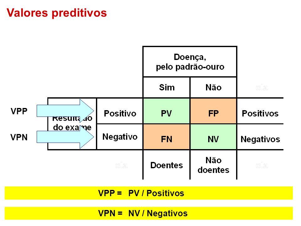 Valores preditivos VPP VPN VPP = PV / Positivos VPN = NV / Negativos