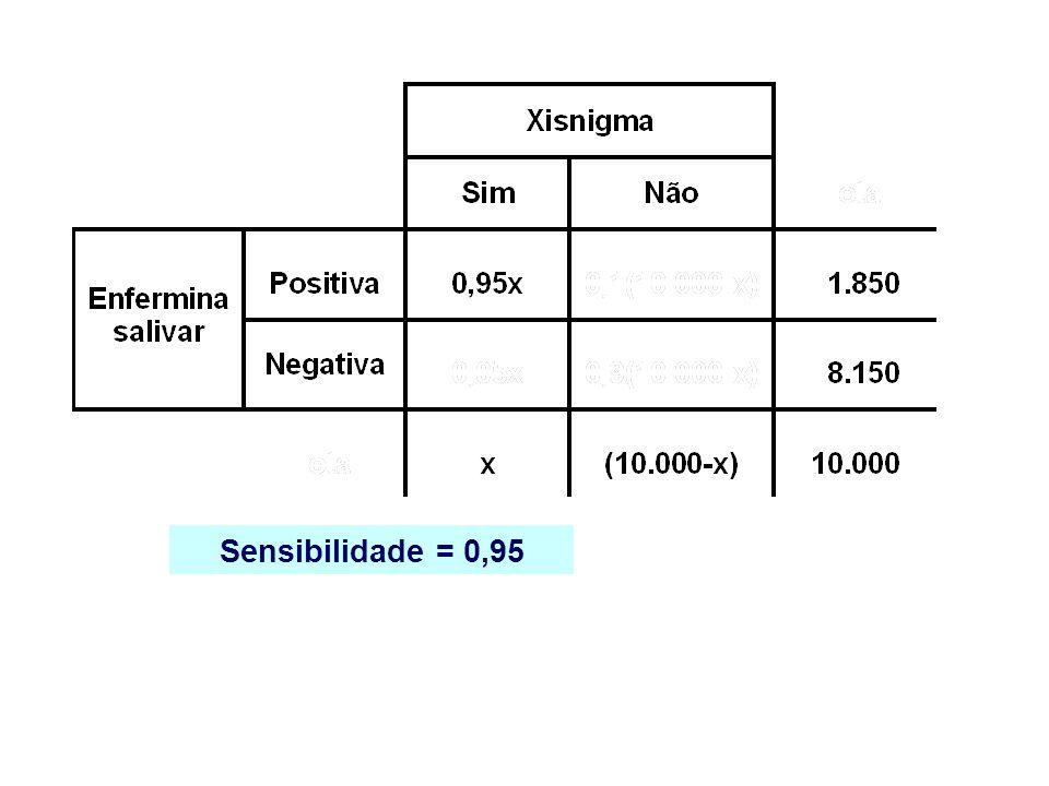 Sensibilidade = 0,95