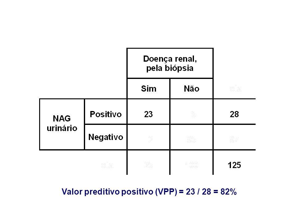 Valor preditivo positivo (VPP) = 23 / 28 = 82%