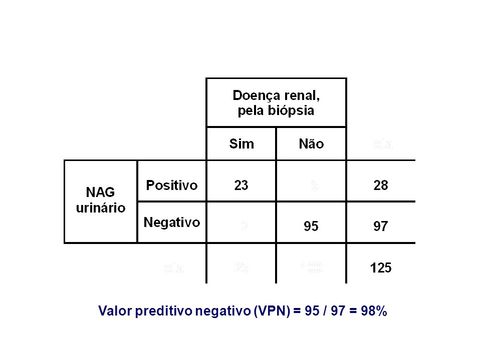 Valor preditivo negativo (VPN) = 95 / 97 = 98%