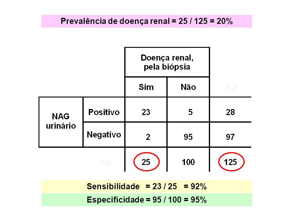 Prevalência de doença renal = 25 / 125 = 20%