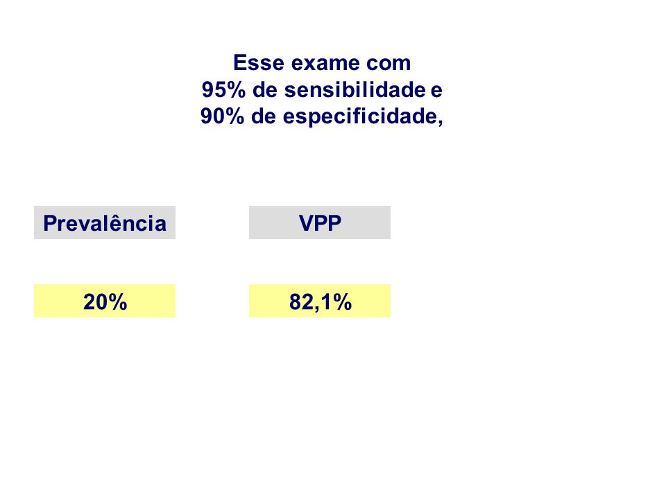 Esse exame com 95% de sensibilidade e 90% de especificidade, Prevalência VPP 20% 82,1%