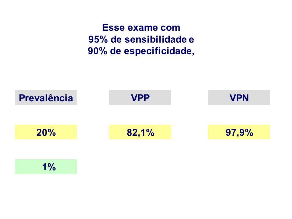 Esse exame com 95% de sensibilidade e 90% de especificidade, Prevalência VPP VPN 20% 82,1% 97,9% 1%