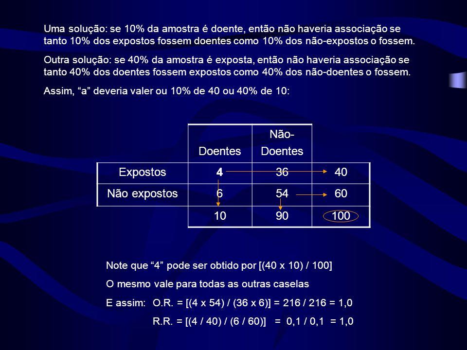 Doentes Não- Expostos 4 36 40 Não expostos 6 54 60 10 90 100
