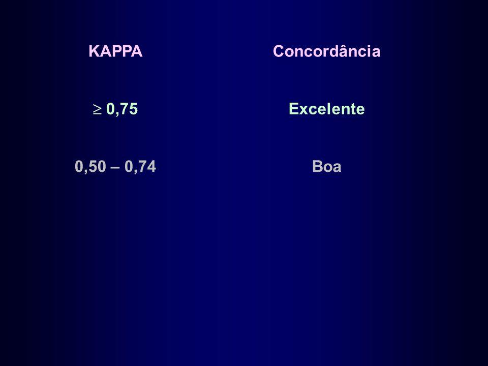 KAPPA Concordância  0,75 Excelente 0,50 – 0,74 Boa