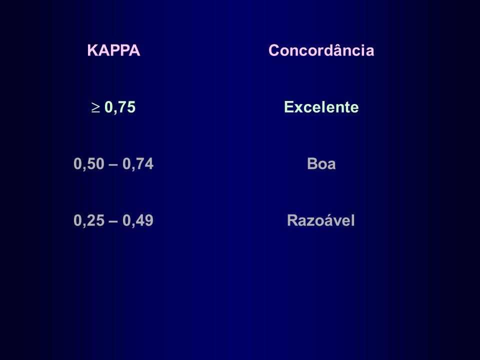 KAPPA Concordância  0,75 Excelente 0,50 – 0,74 Boa 0,25 – 0,49 Razoável
