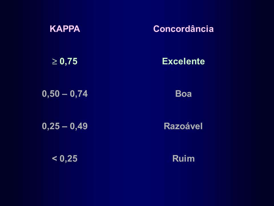 KAPPA Concordância  0,75 Excelente 0,50 – 0,74 Boa 0,25 – 0,49 Razoável < 0,25 Ruim
