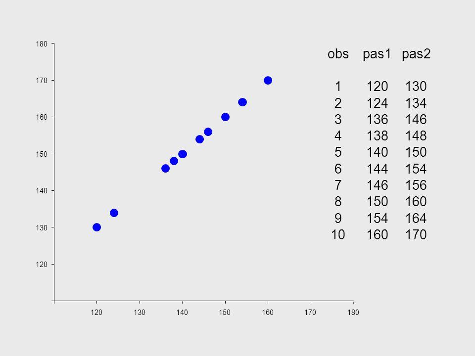 180 obs. pas1. pas2. 1. 120. 130. 2. 124. 134. 3. 136. 146. 4. 138. 148. 5. 140. 150.