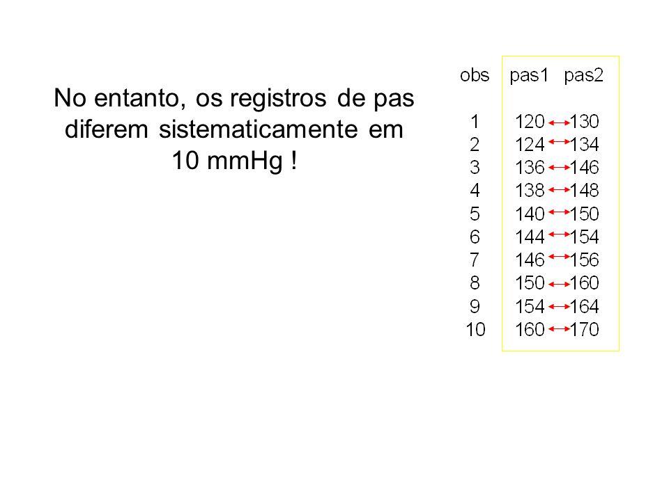 No entanto, os registros de pas diferem sistematicamente em 10 mmHg !