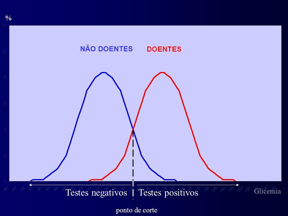 Testes negativos Testes positivos % NÃO DOENTES Glicemia