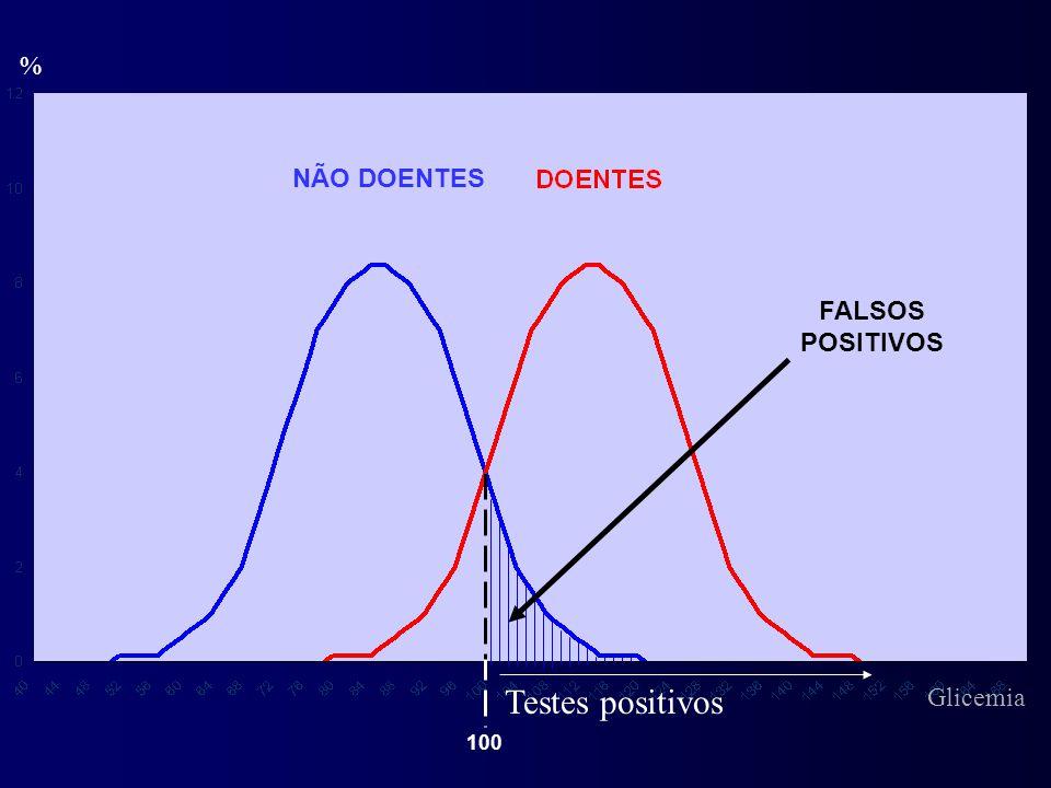 % NÃO DOENTES FALSOS POSITIVOS Testes positivos Glicemia 100