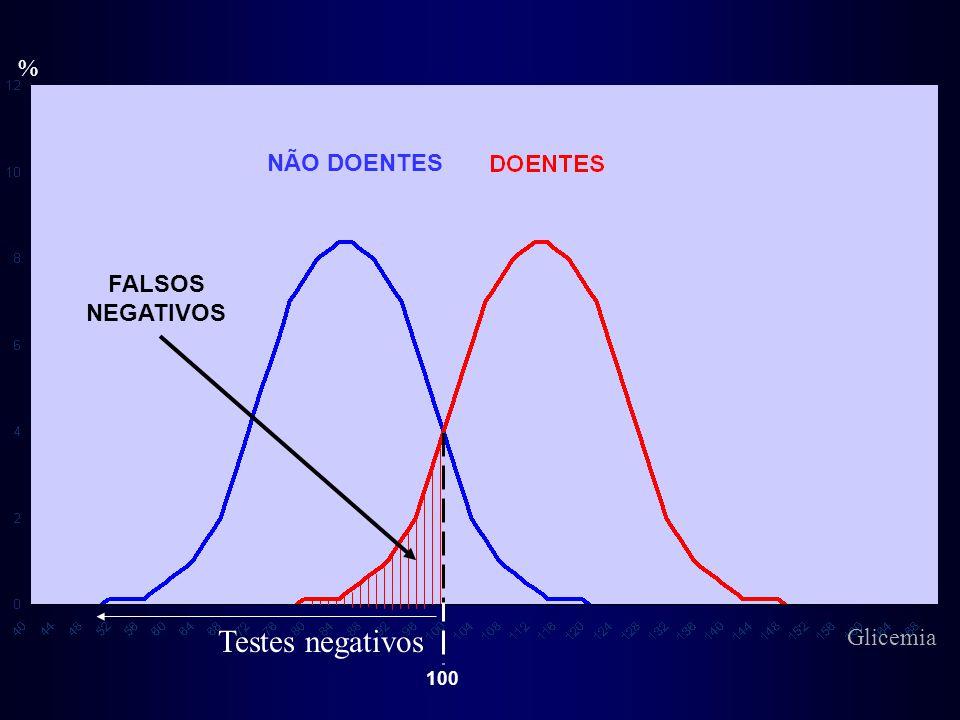 % NÃO DOENTES FALSOS NEGATIVOS Testes negativos Glicemia 100