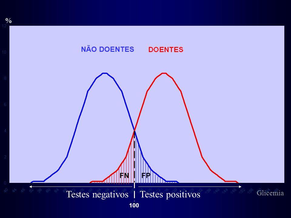 % NÃO DOENTES FN FP Testes negativos Testes positivos Glicemia 100