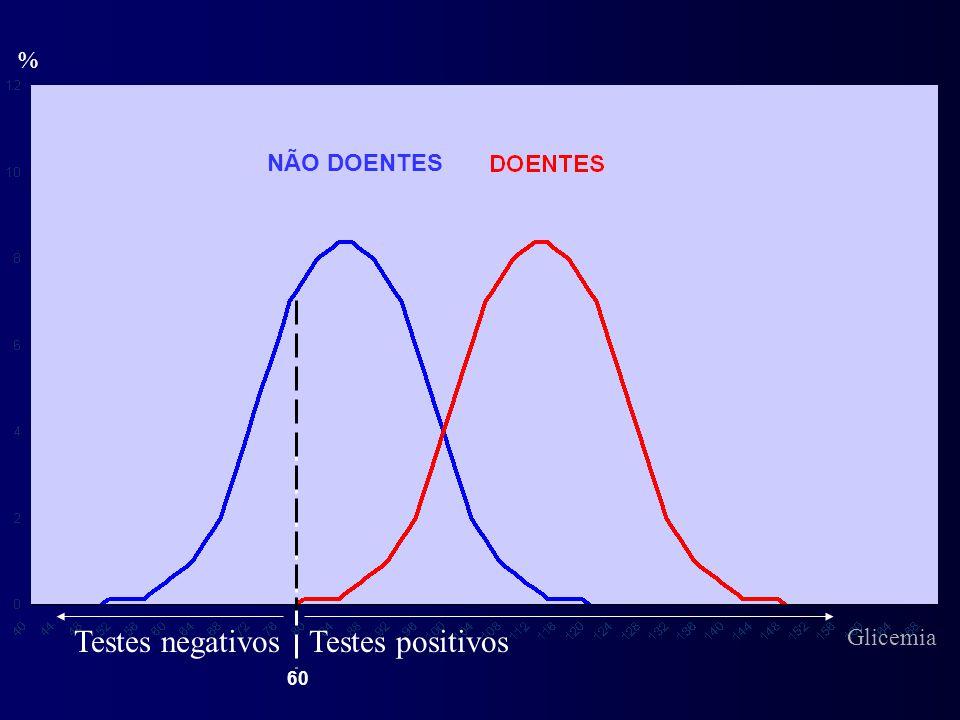 % NÃO DOENTES Testes negativos Testes positivos Glicemia 60