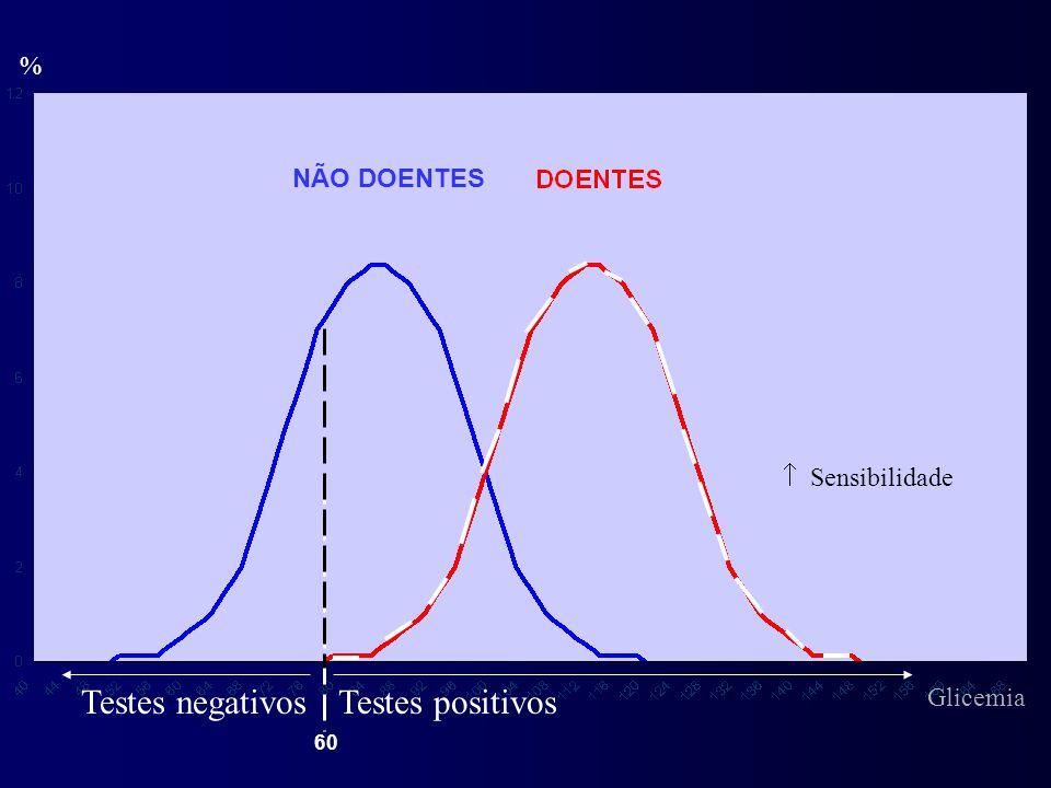 Testes negativos Testes positivos % NÃO DOENTES  Sensibilidade