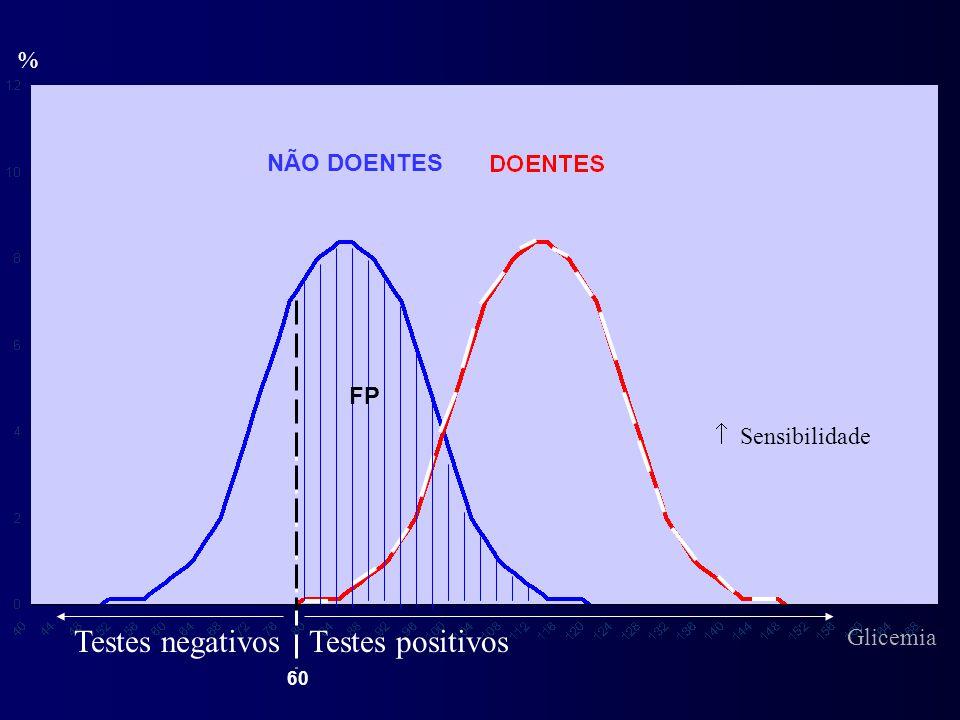 Testes negativos Testes positivos % NÃO DOENTES FP  Sensibilidade
