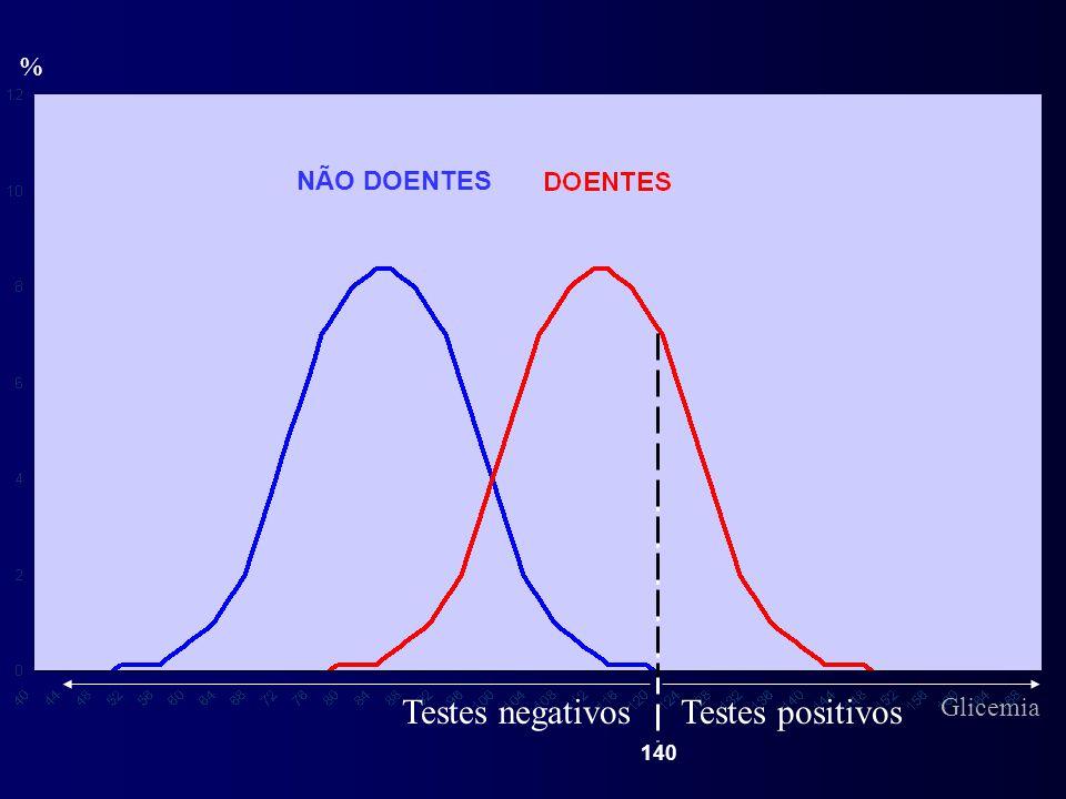 % NÃO DOENTES Testes negativos Testes positivos Glicemia 140