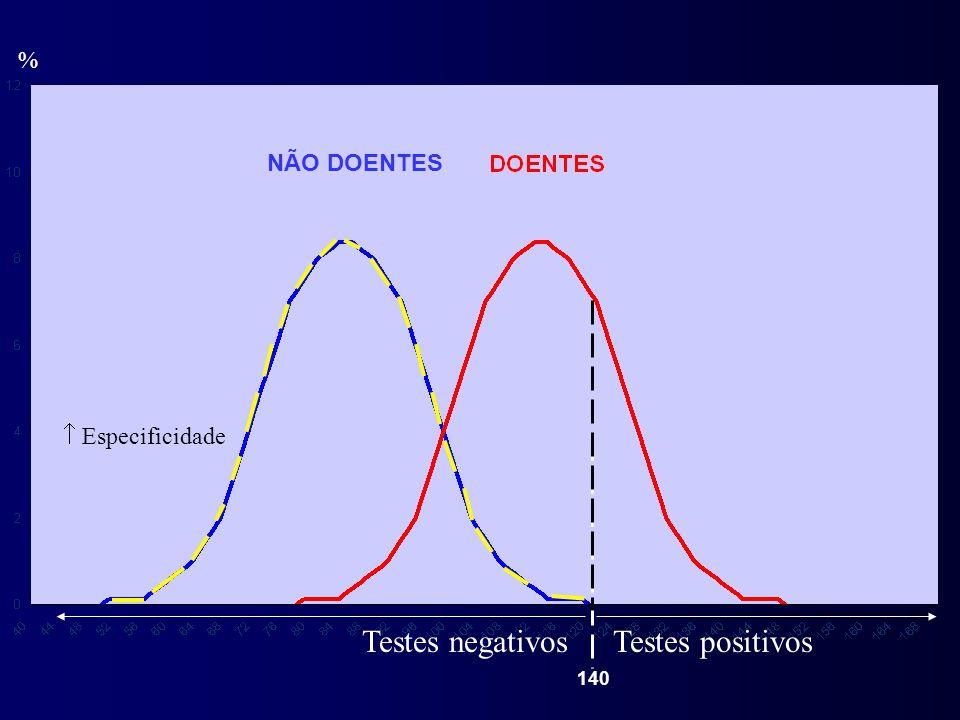 % NÃO DOENTES  Especificidade Testes negativos Testes positivos 140